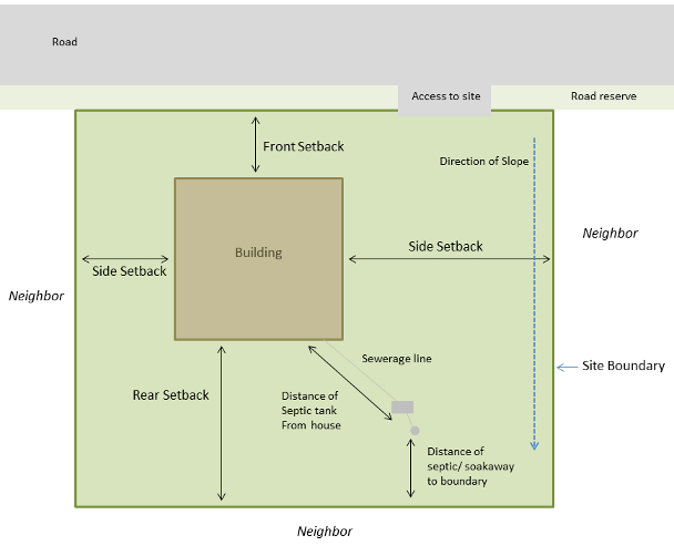 Conceptual drawing to show site layout and information necessary for a site plan